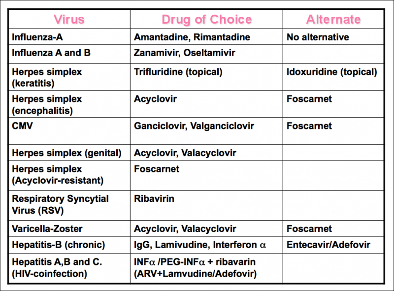 list_all_antivirals [TUSOM | Pharmwiki]
