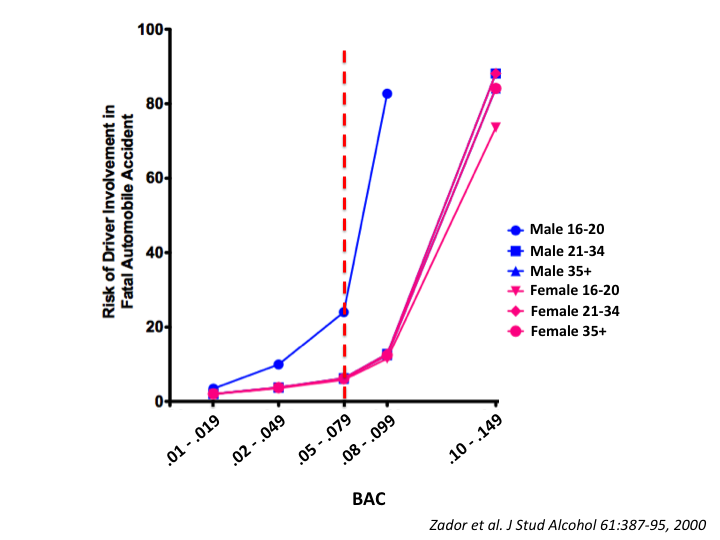 Alcoholalcoholaddiction tusom pharmwiki bac due to the development of tolerance figure 4 fandeluxe Image collections