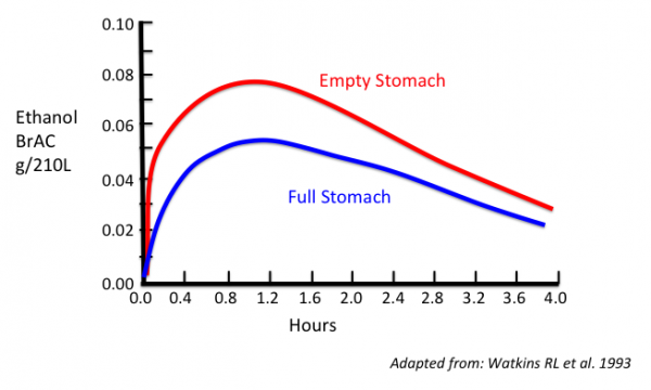 Alcoholalcoholaddiction tusom pharmwiki breath ethanol concentration time plot for a patient who drank 069 gkg of ethanol as a 15 ethanolpunch mix consumed as rapidly as possible on an empty fandeluxe Image collections