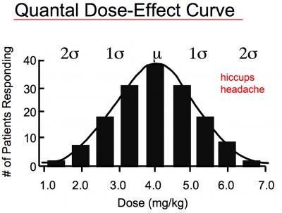 dose response definition pdf