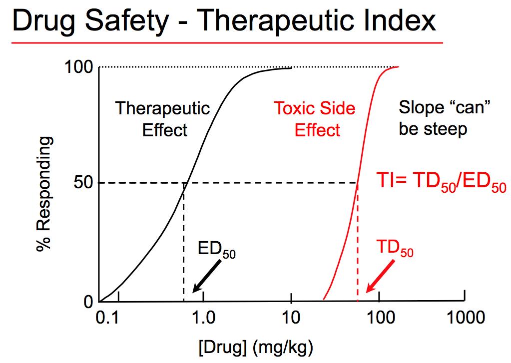 Therapeutic Index Ti