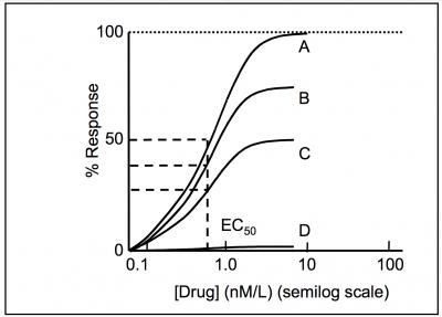 drug_receptor_theory [TUSOM | Pharmwiki]