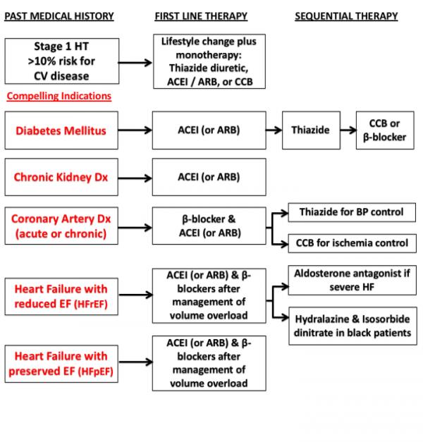 treatment_of_hypertension [TUSOM | Pharmwiki]