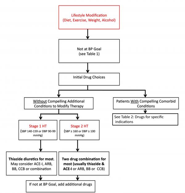 rx_of_hypertension_learning_module [TUSOM | Pharmwiki]