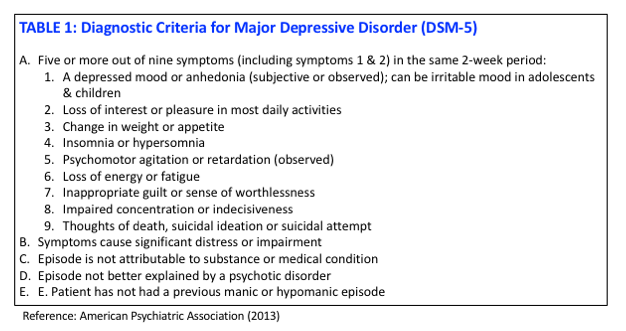 Maoi ssri/snri-induced sexual dysfunction