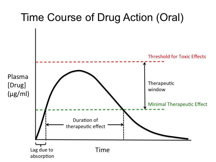 Introduction To Pharmacokinetics Tusom Pharmwiki